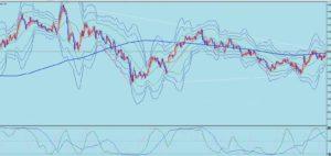 2020/12/4のユーロ円の週足チャート