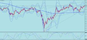 2020/12/4の豪ドル円の日足チャート